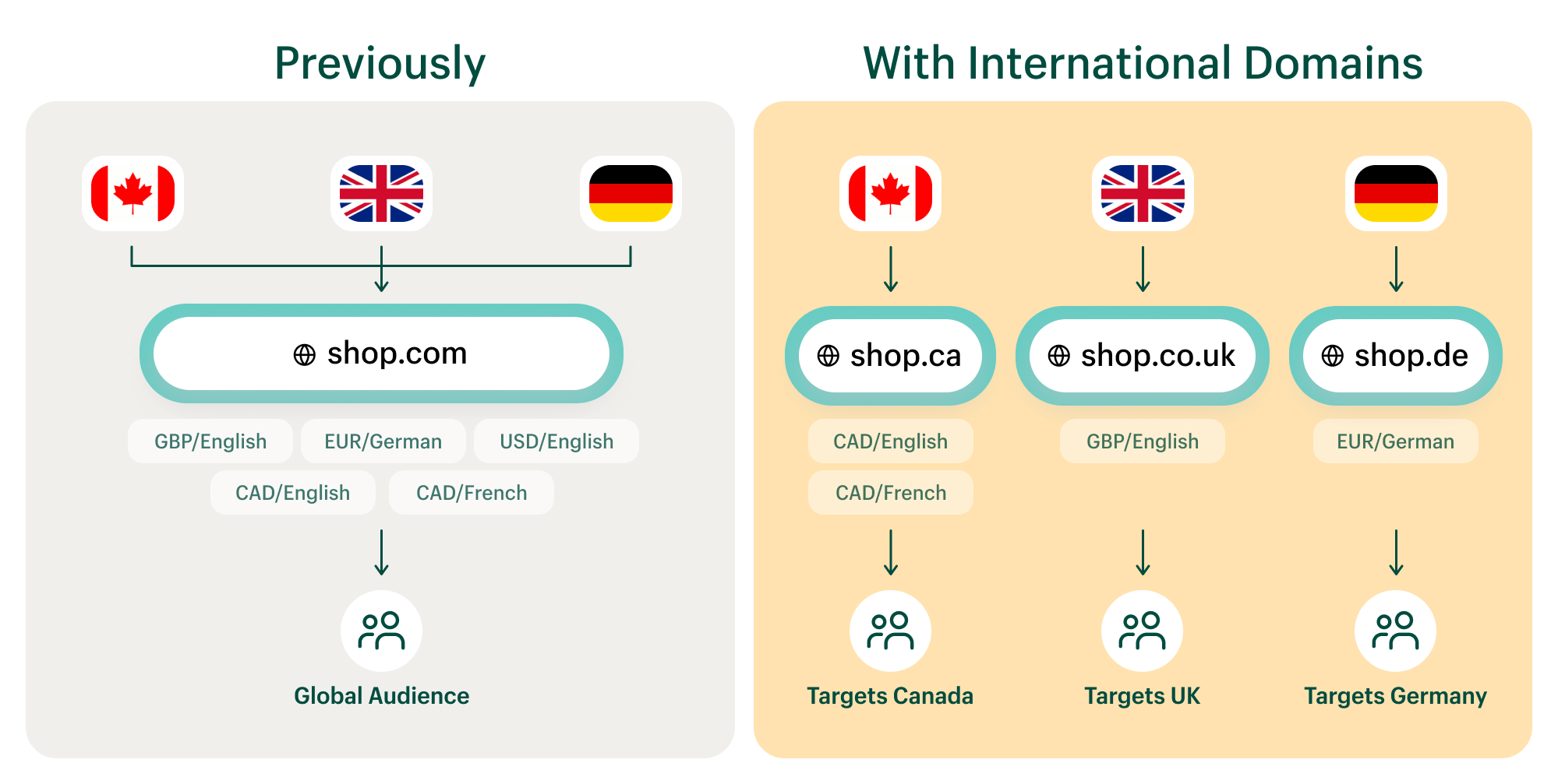 International domains with Shopify Markets gives you maximum impact with international customers