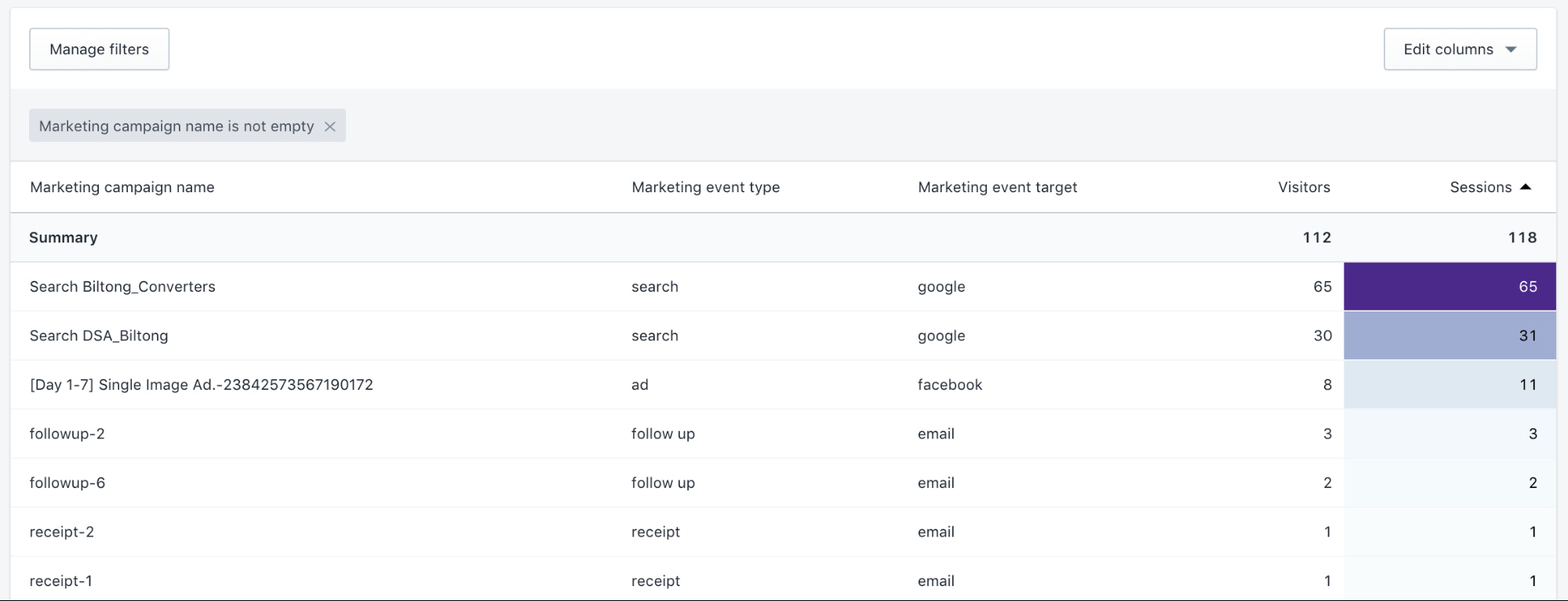 A Beginner's Guide to Analyzing Shopify Reports and Analytics