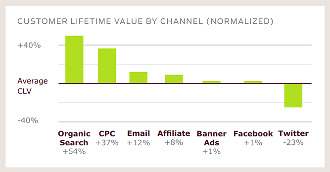 Email Is Outperforming Twitter and Facebook for Selling Stuff Online