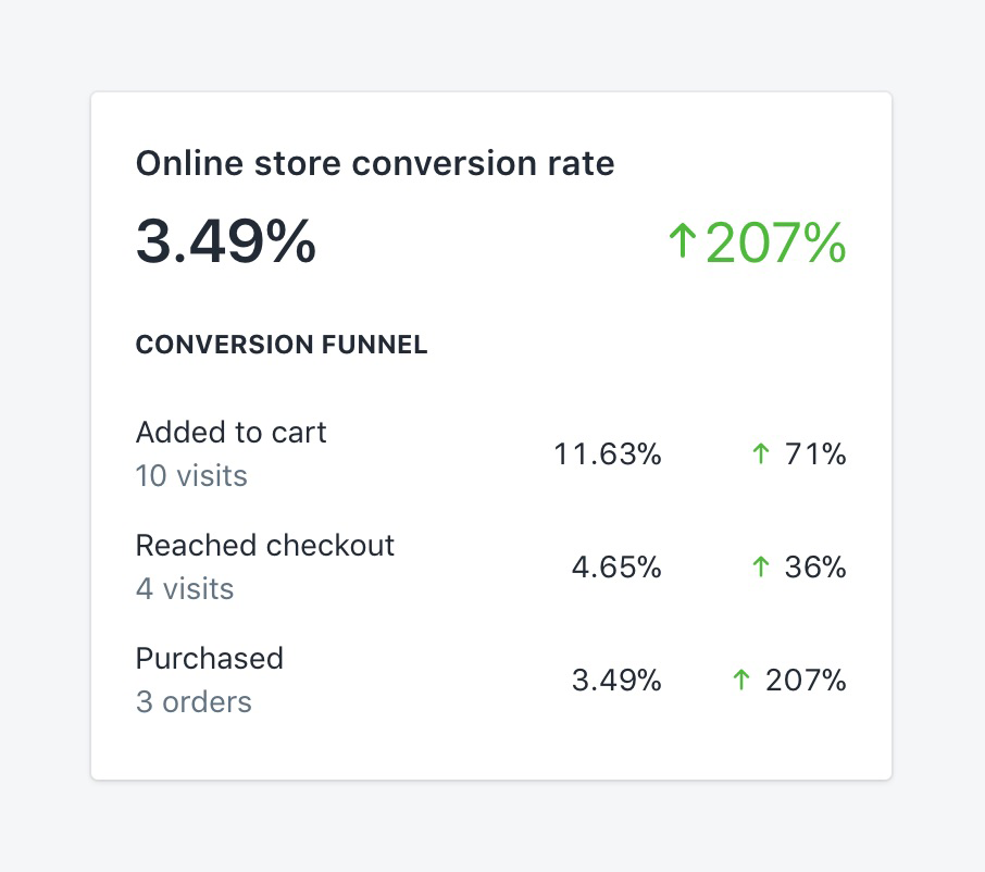 Basic ecommerce metrics: conversion rates