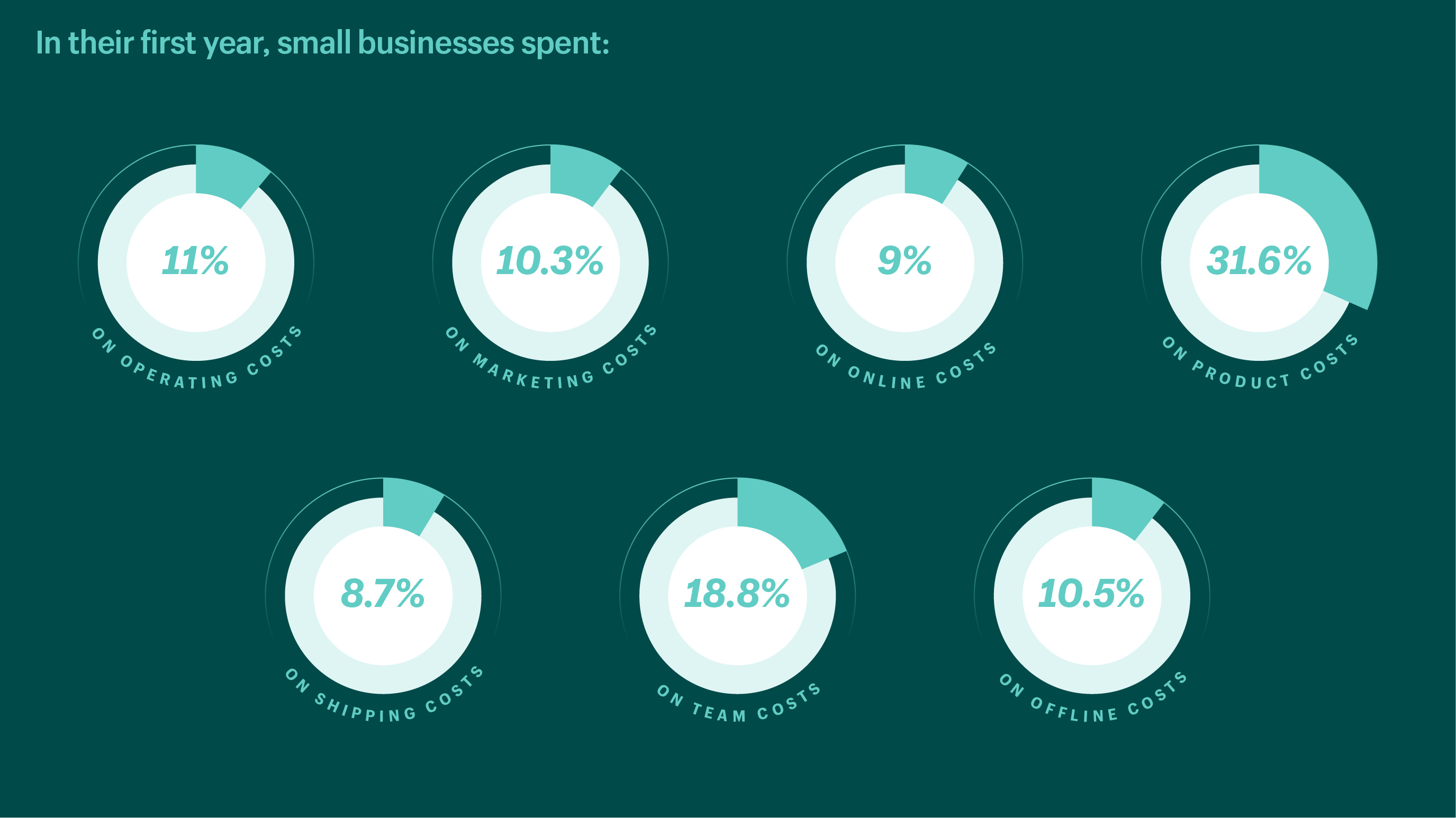 Chart showing that most entrepreneurs spend money on product development, inventory, and marketing in their first year