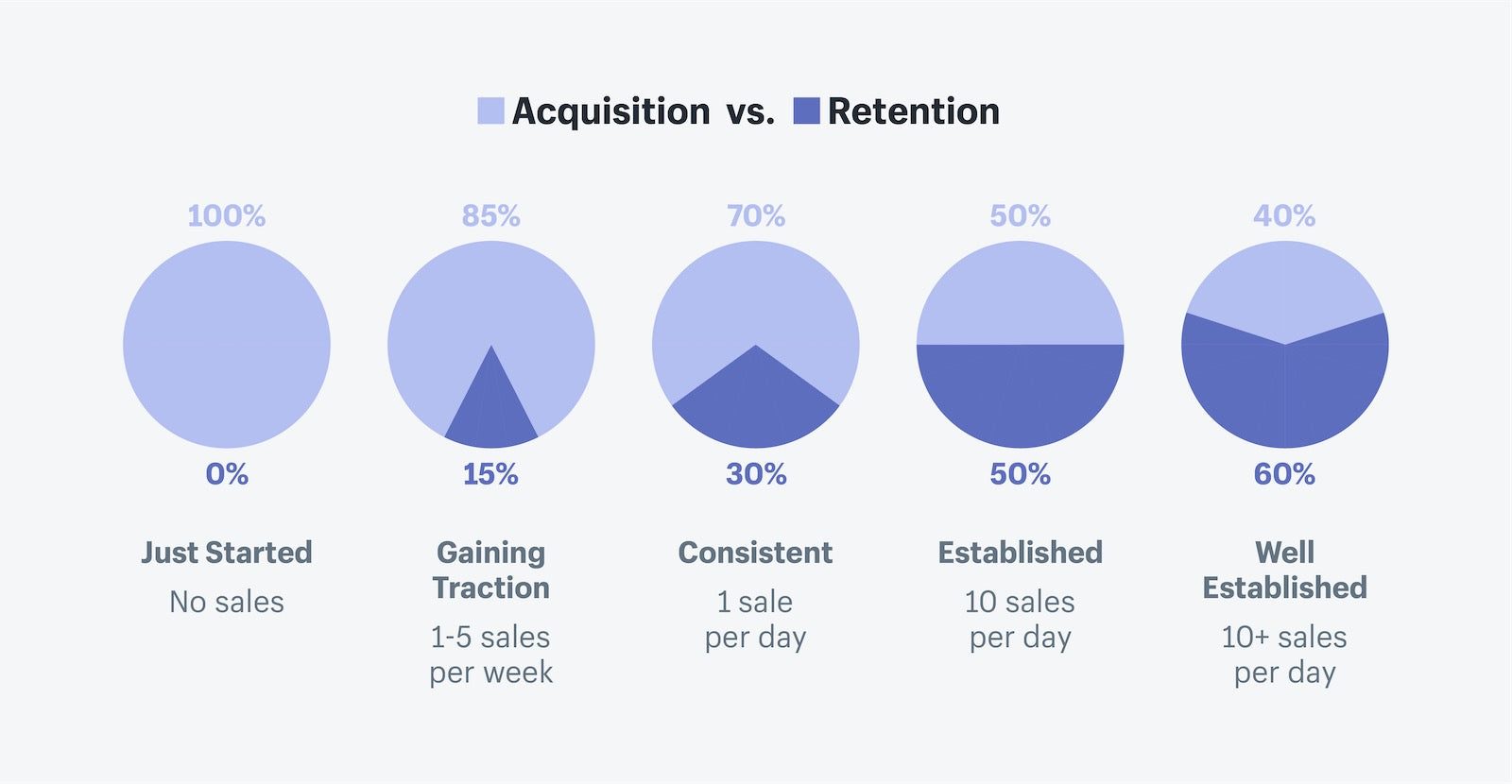 Customer retention vs customer acquisition