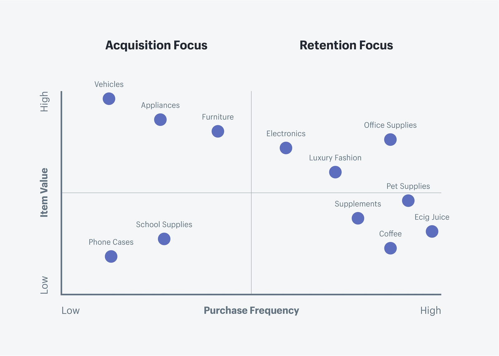 Customer retention matrix