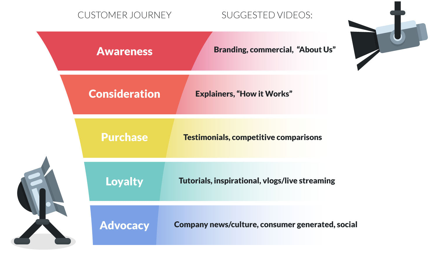 From Browse to Buy: How to Use Videos at Every Stage of the Customer ...
