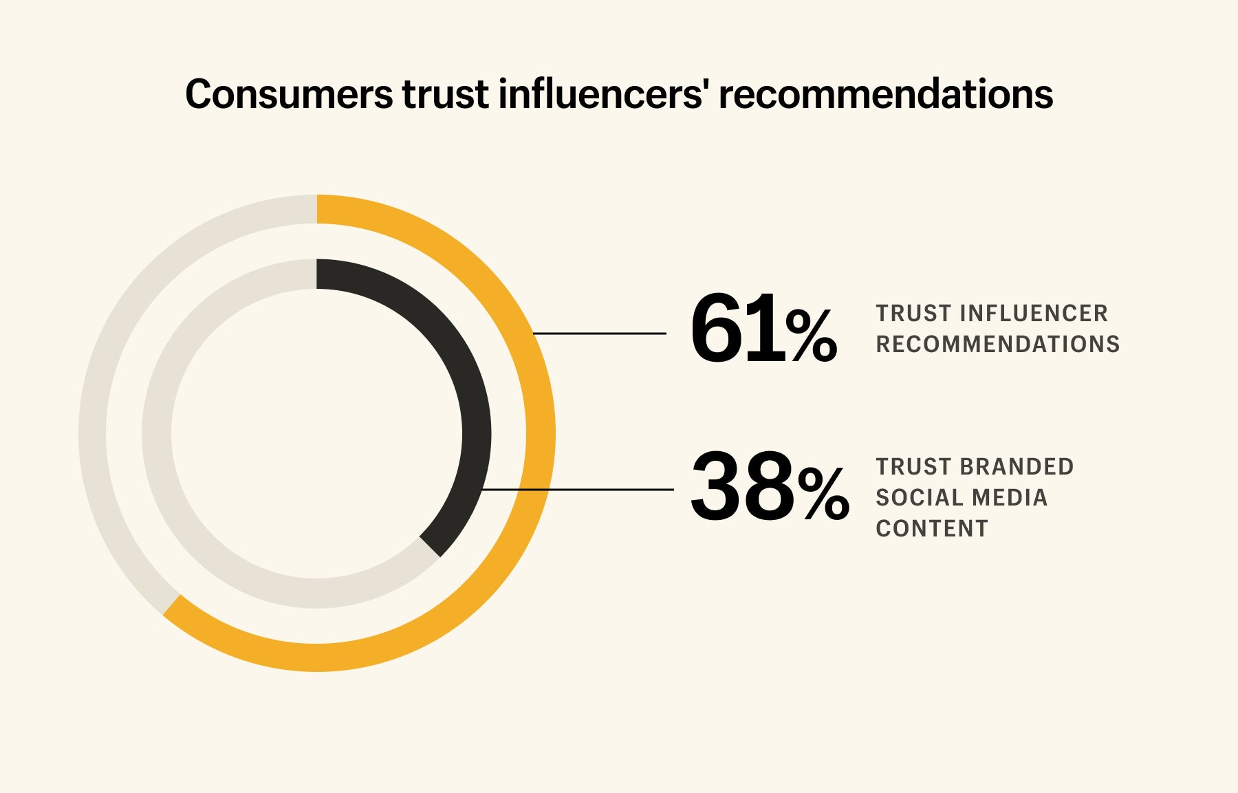 61% of consumers trust influencer recommendations