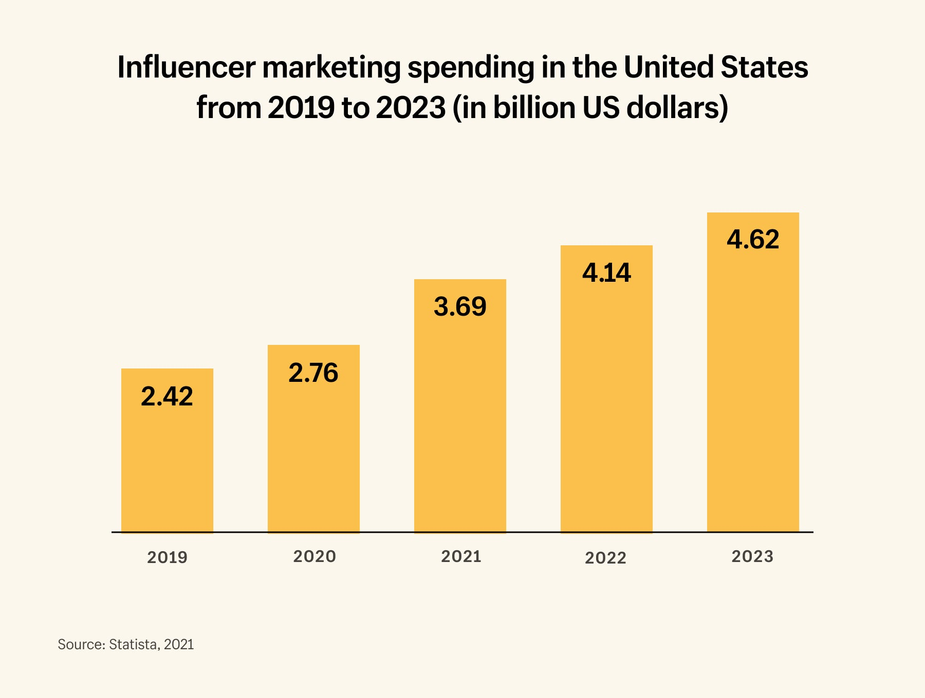 By 2023 brands will be spending $4.62 billion per year on influencer marketing