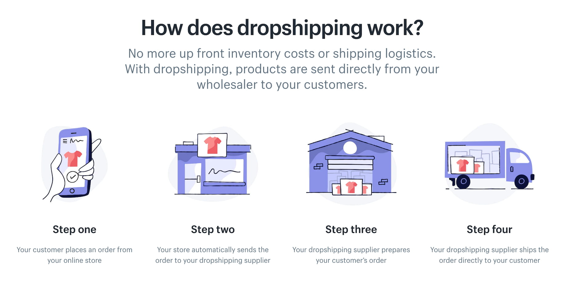 how does dropshipping works