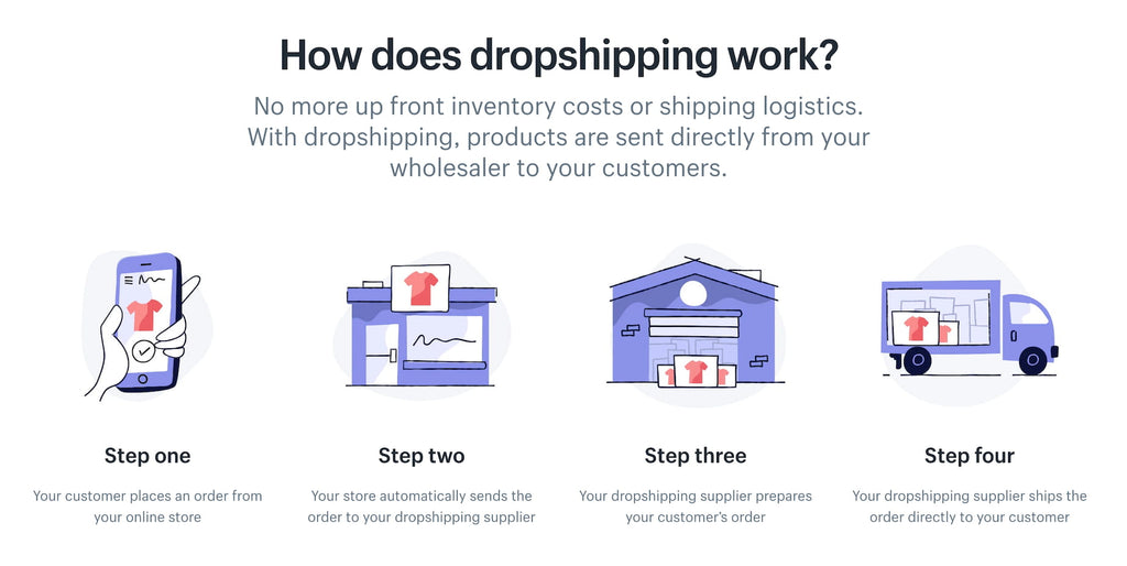 What is dropshipping? How the dropshipping model works.