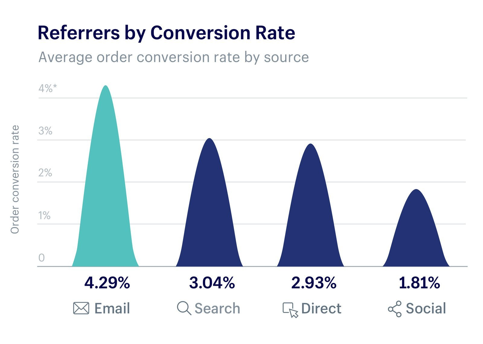 Conversion order rate for email marketing