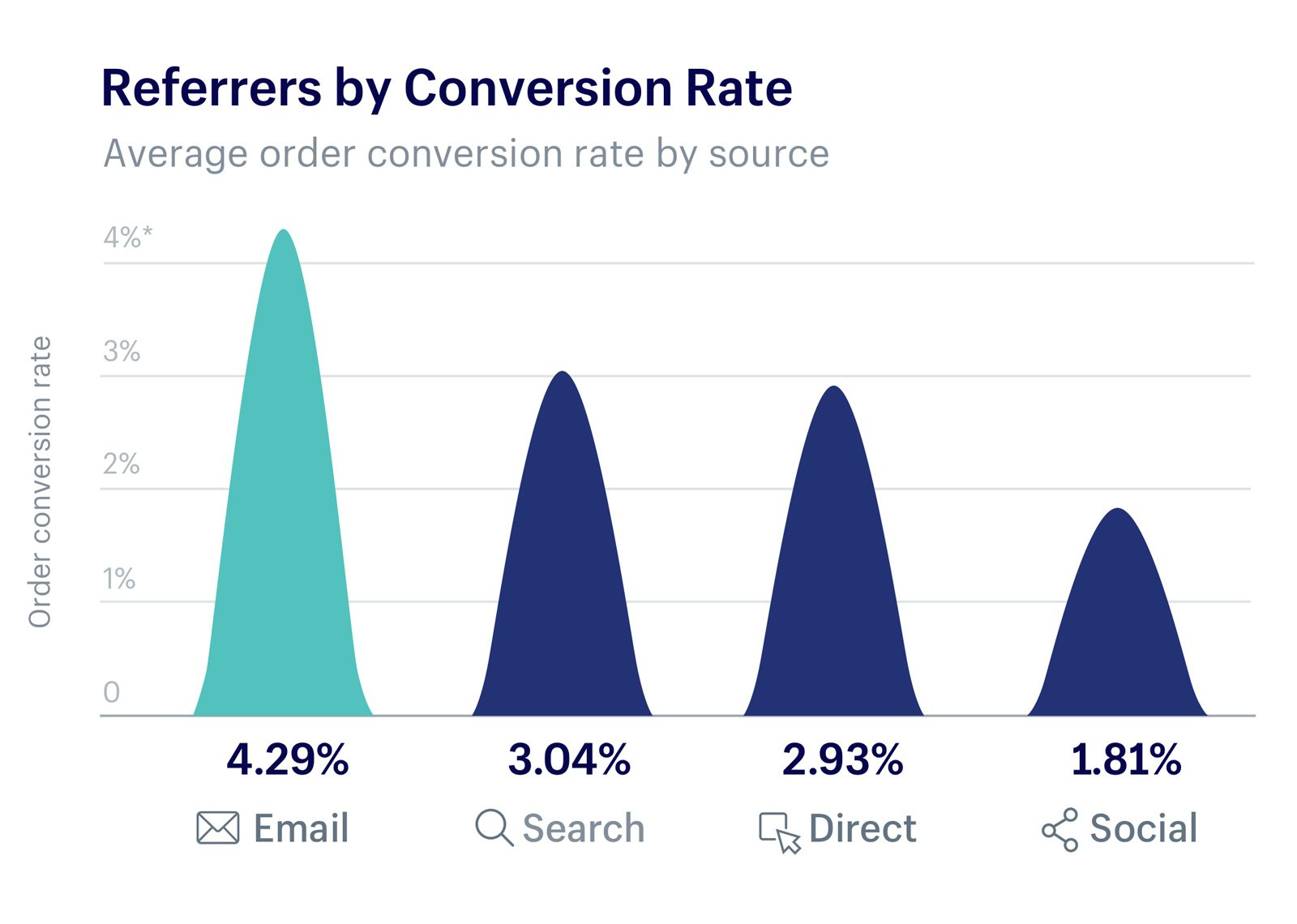 Email conversion rate.