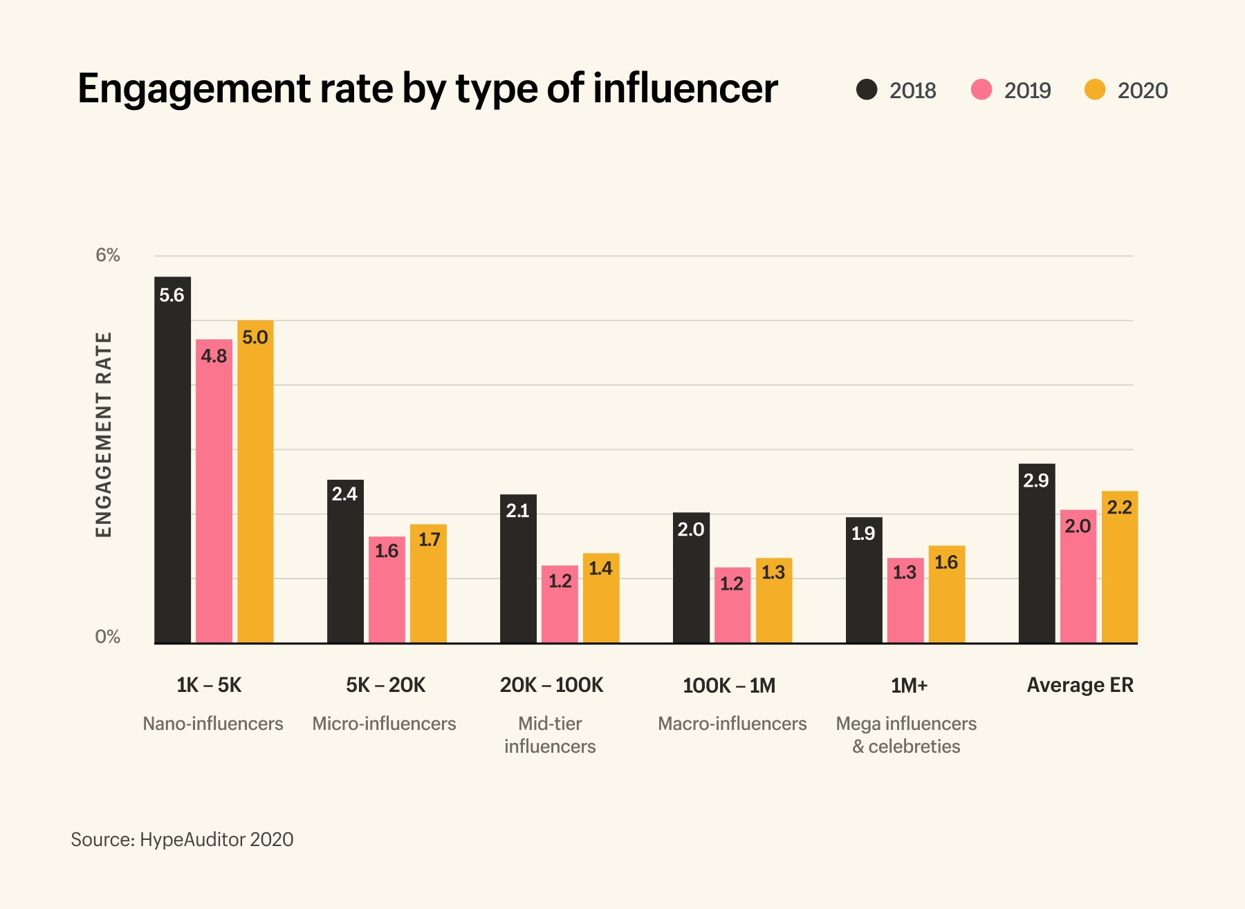 Nano influencers have the highest engagement rate at 5%