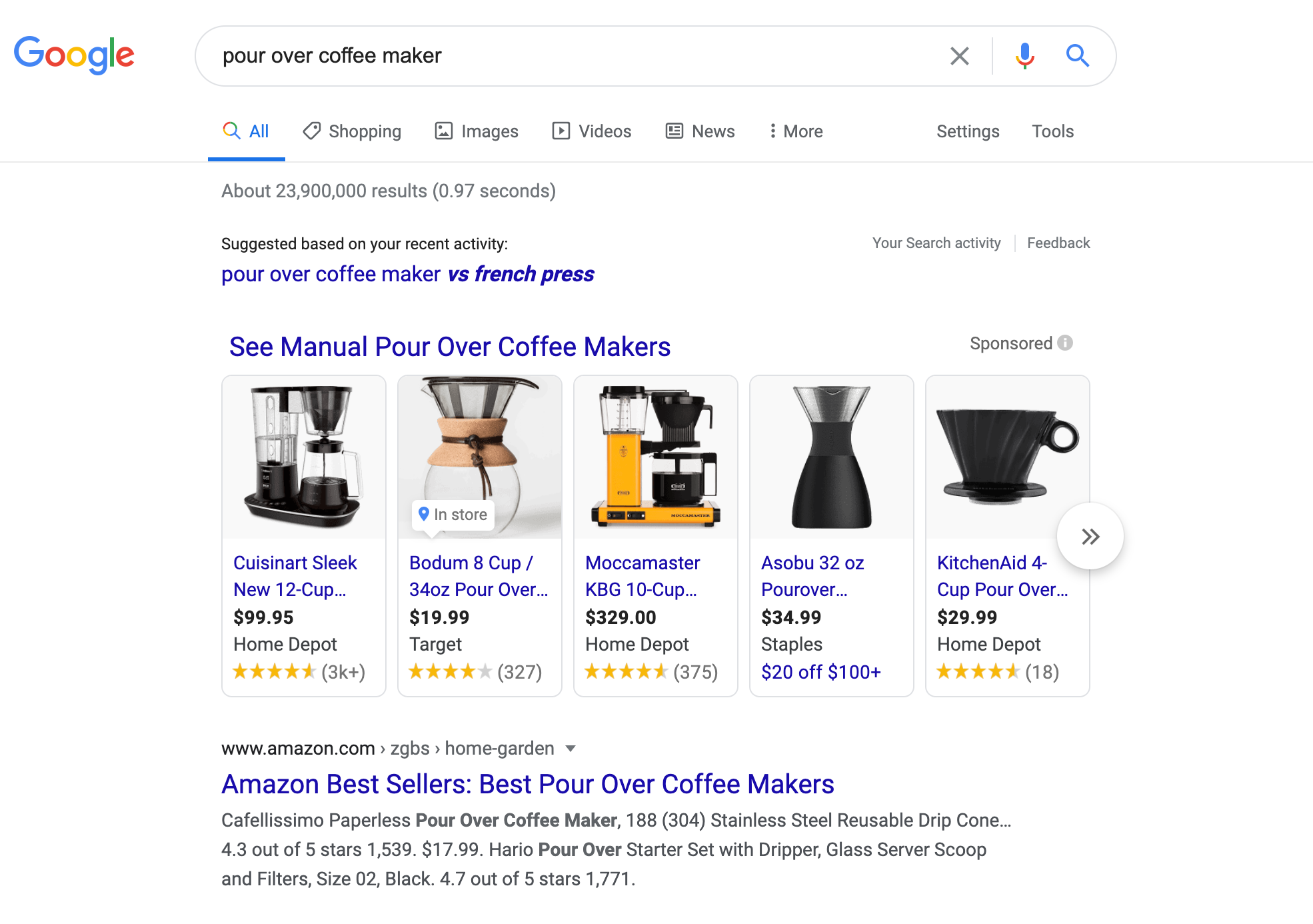 What are Shopping Ads in Google