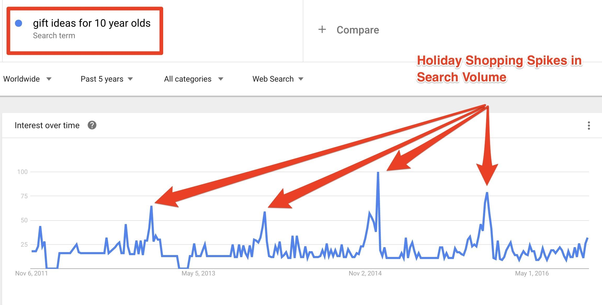 Screenshot of Google Trends report for gift ideas