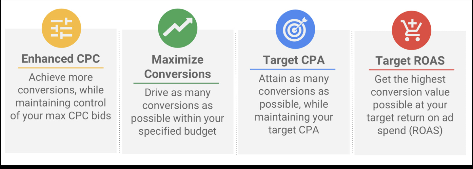 Four of Google Smart Shopping bid options from left to right: Enhanced CPC, Maximize Conversions, Target CPA, and Target ROAS.