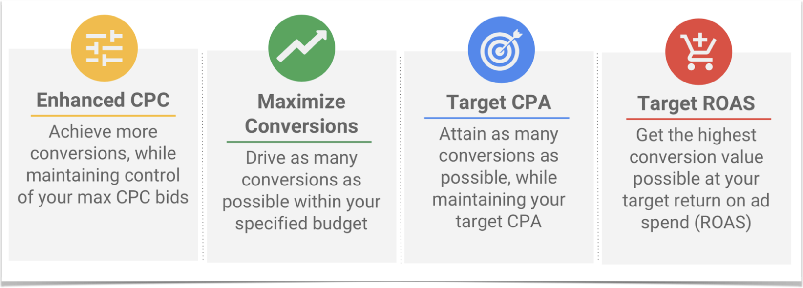 Enhanced CPC, Maximize Conversions, Target CPA, and Target ROAS.