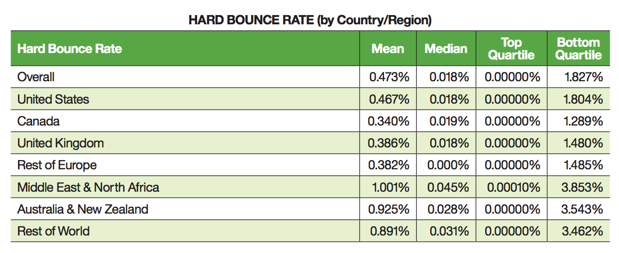Hard bounce rate by country
