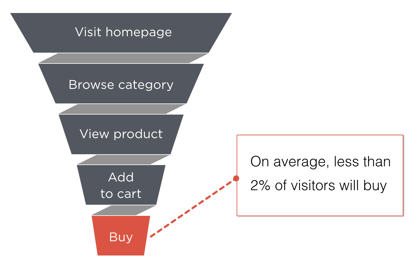 facebook advertising funnel