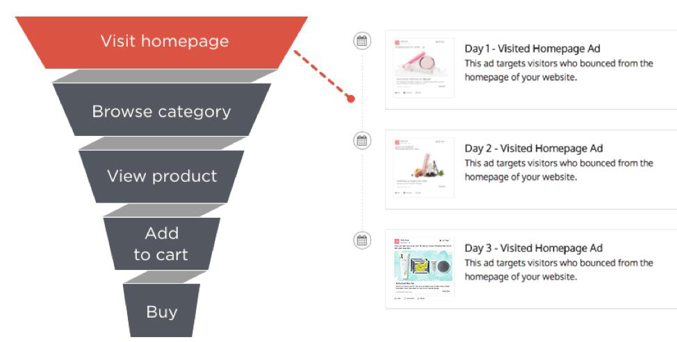 sequential retargeting funnel