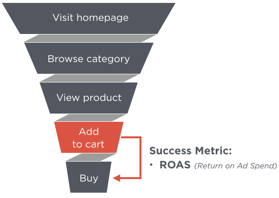 measuring ROI of facebook retargeting