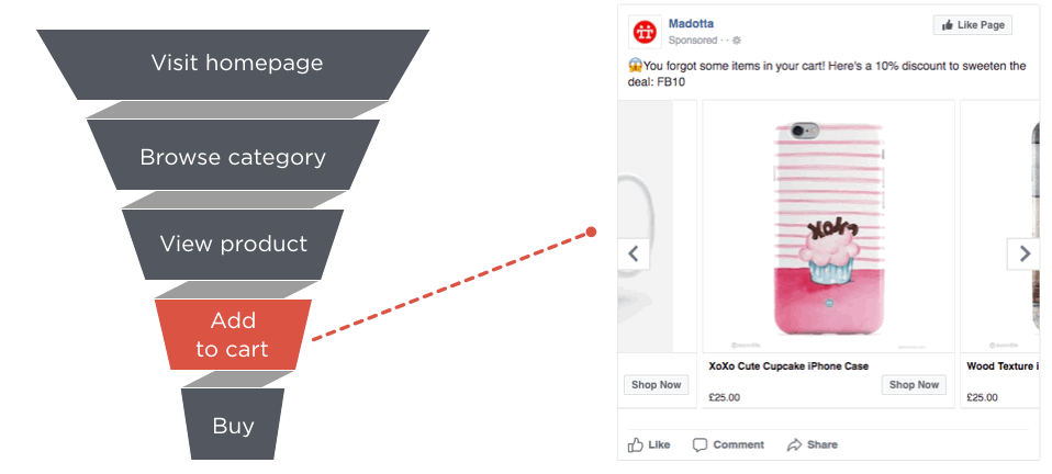 behavioral retargeting funnel