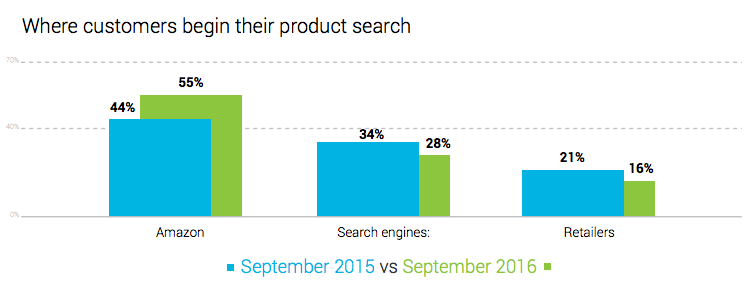 Graph showing many shoppers begin their search with Amazon