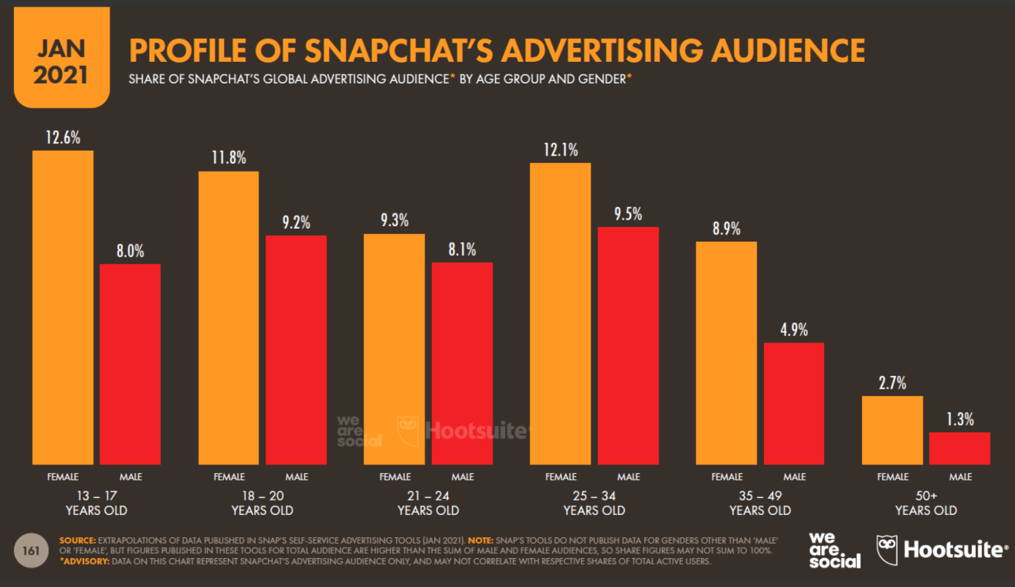Snapchat's ad audience