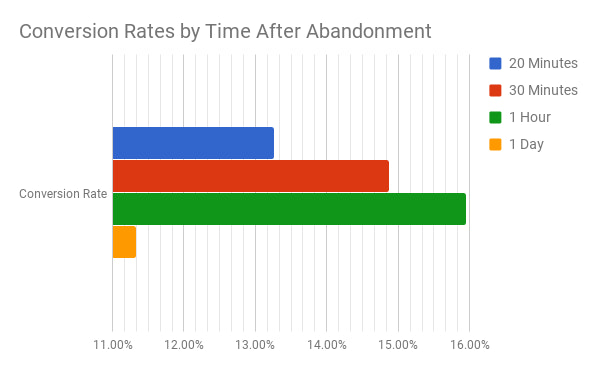 research on cart abandonment send time