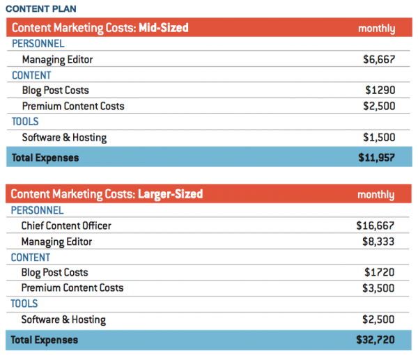 Sample content marketing budget