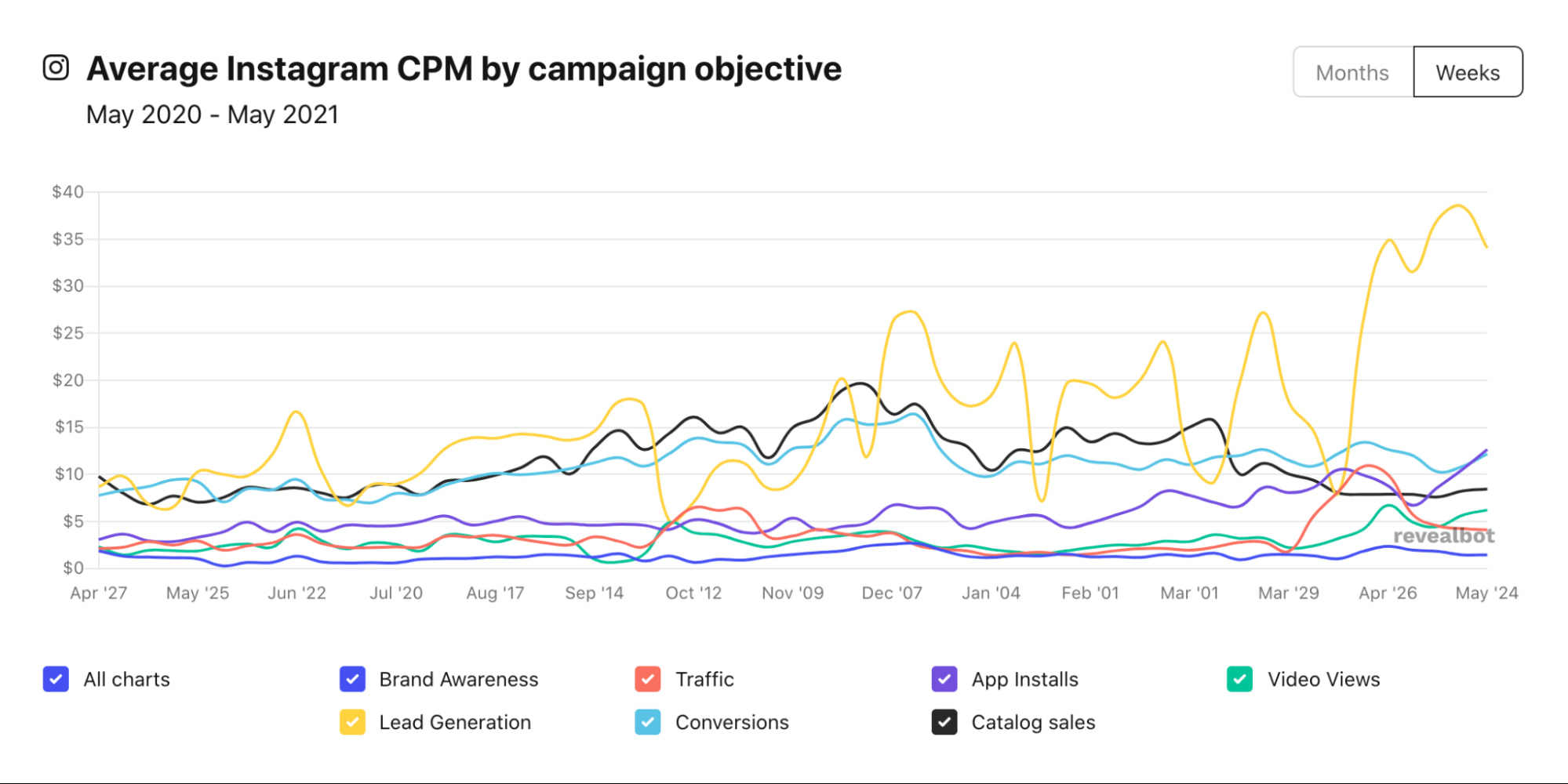 Instagram ad CPM cost by campaign objective