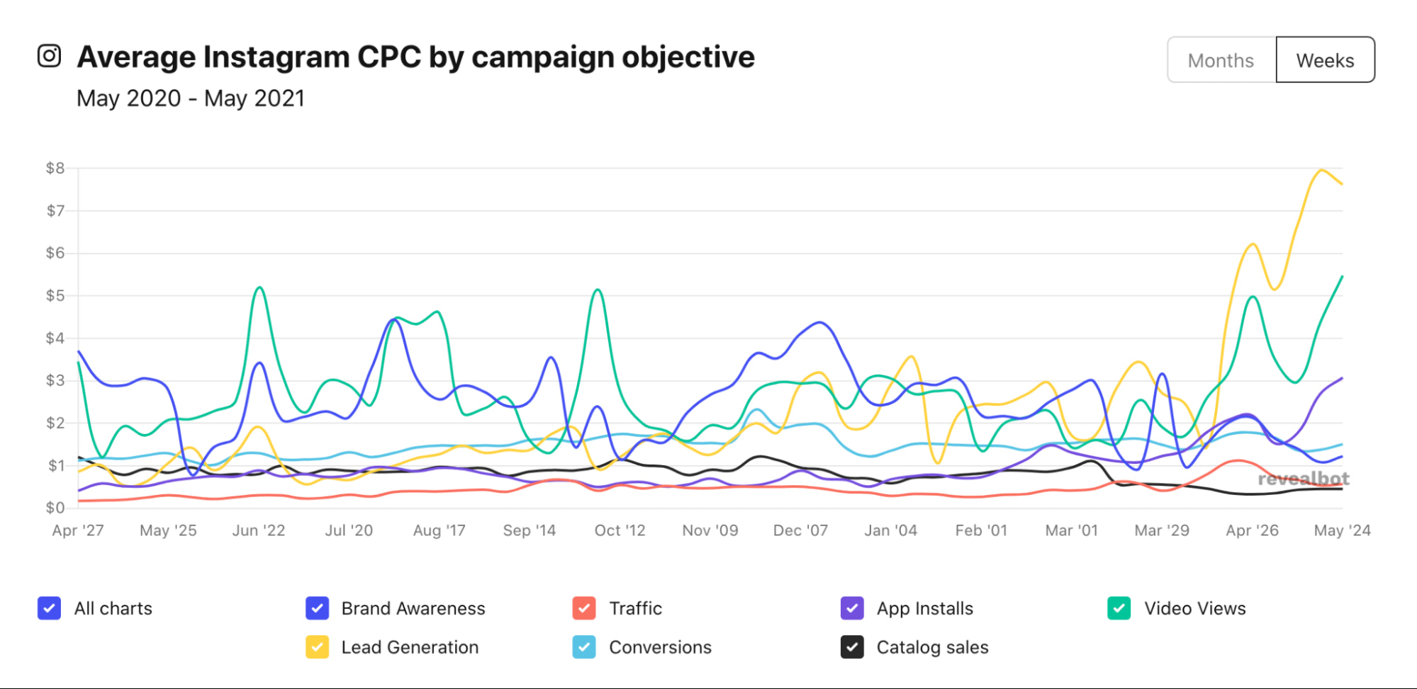 Instagram ad CPC cost by campaign objective