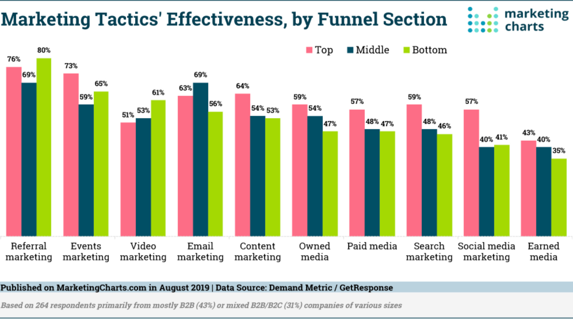 marketing charts about referrals