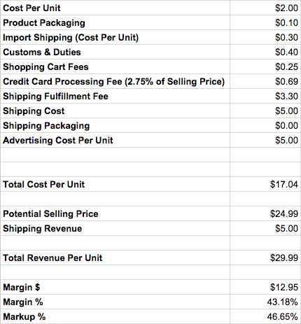 product research costing example