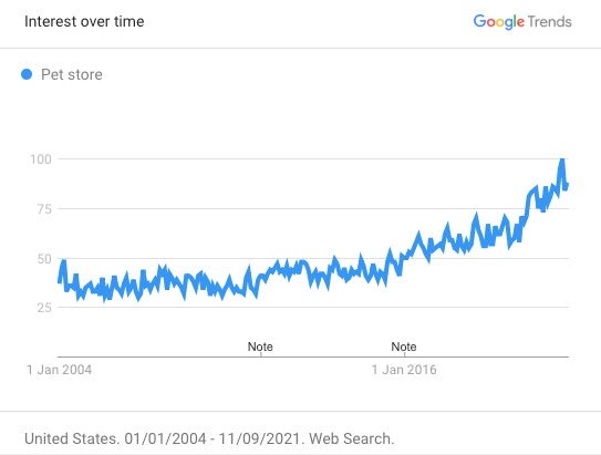 Google Trends for pet stores
