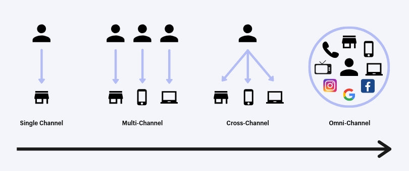 a history of marketing attribution from single channel to omnichannel
