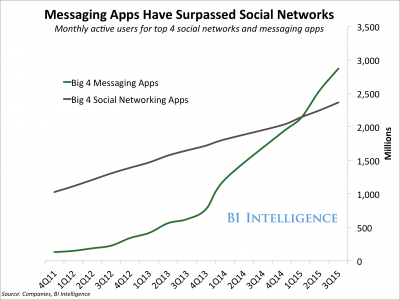 conversational commerce messaging apps