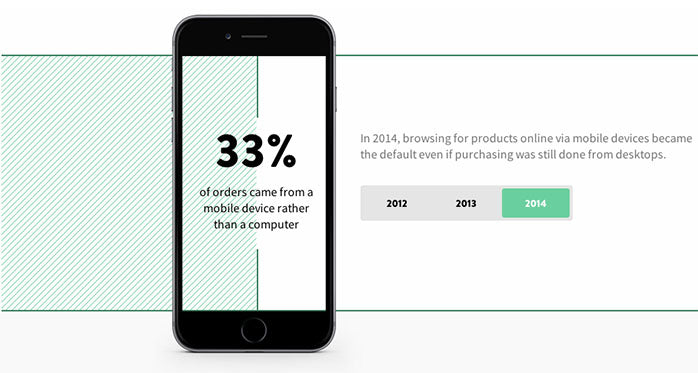 824413424c6f60 1. One third of ecommerce sales are now happening on mobile devices