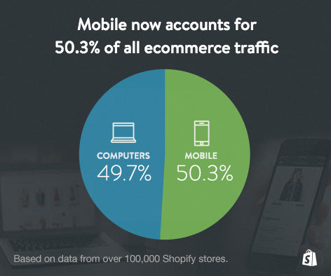 Mobile Ecommerce Trends Mobile Ecommerce Traffic