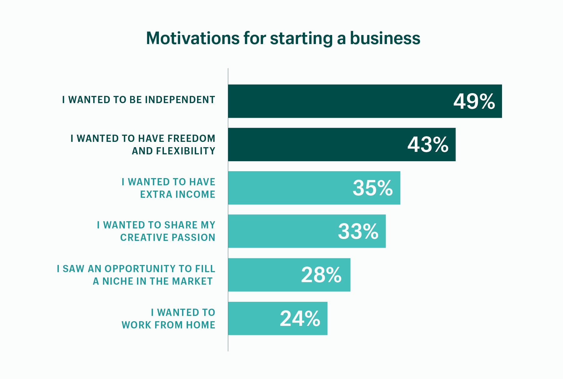 Chart showing that most entrepreneurs start a business to pursue independence