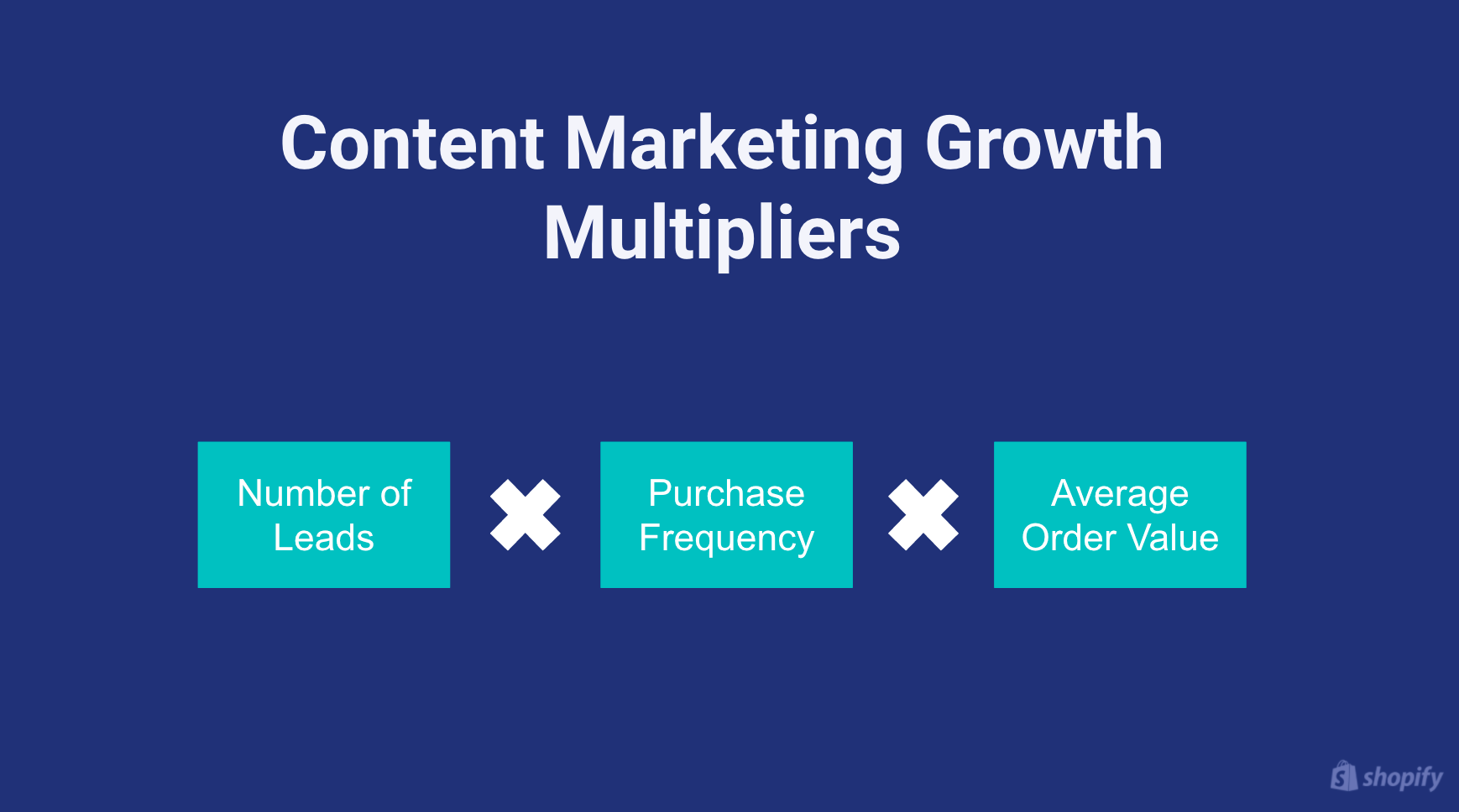 Content marketing growth multipliers