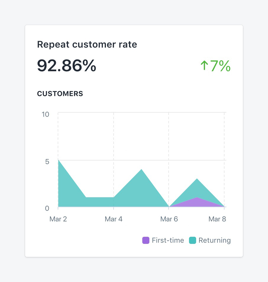 Basic ecommerce metrics: new vs returning customers.