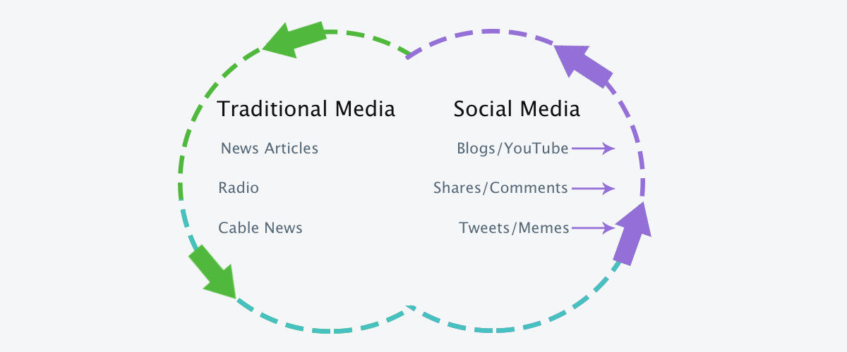news cycle for viral marketing