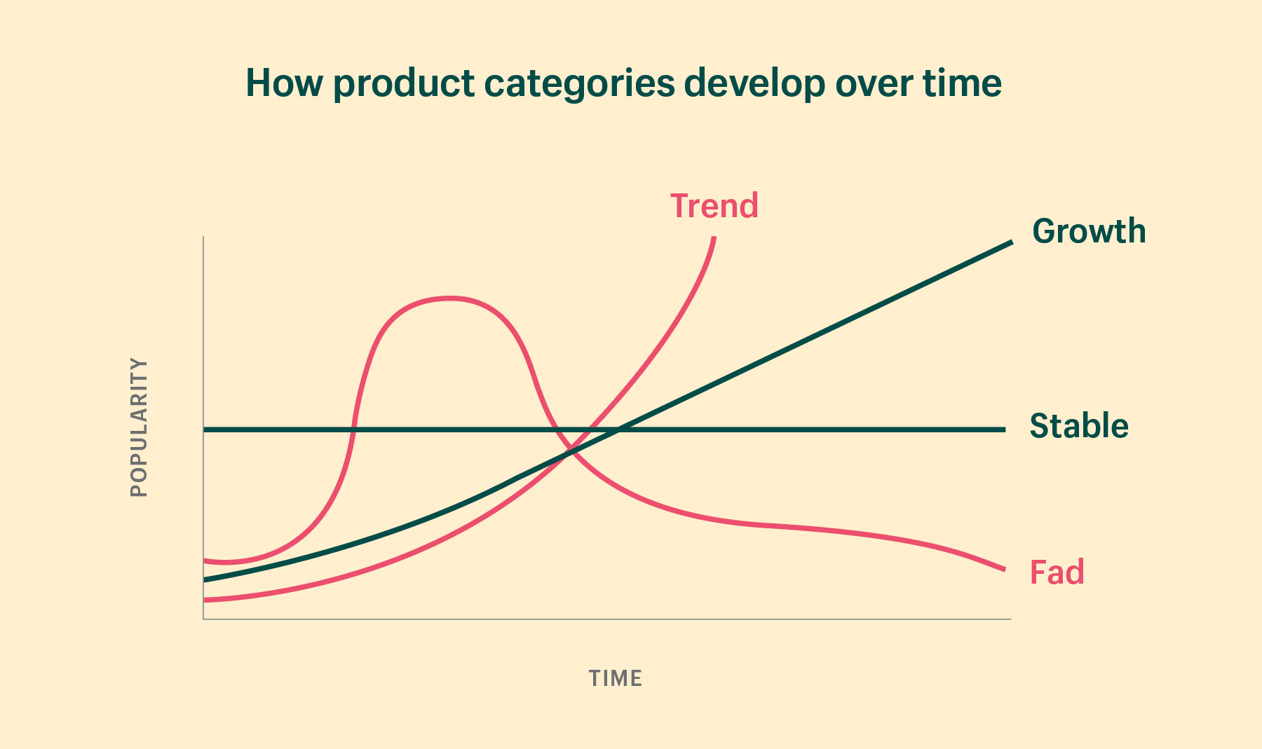 Chart showing the various product categories and their viability over time
