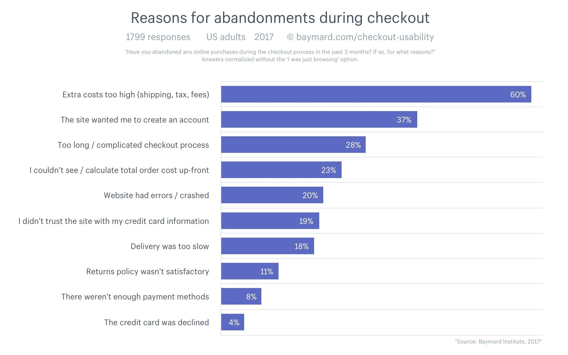 Reasons for cart abandonment.