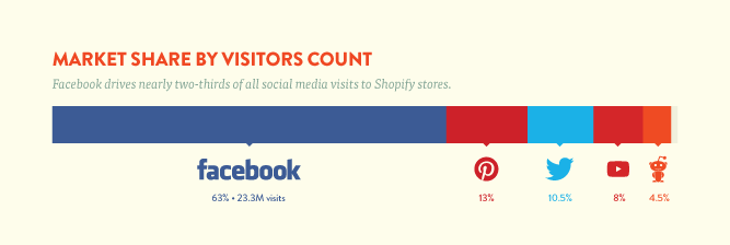 Make Your Pins Count: 7 Ways to Drive Sales and Traffic with Pinterest