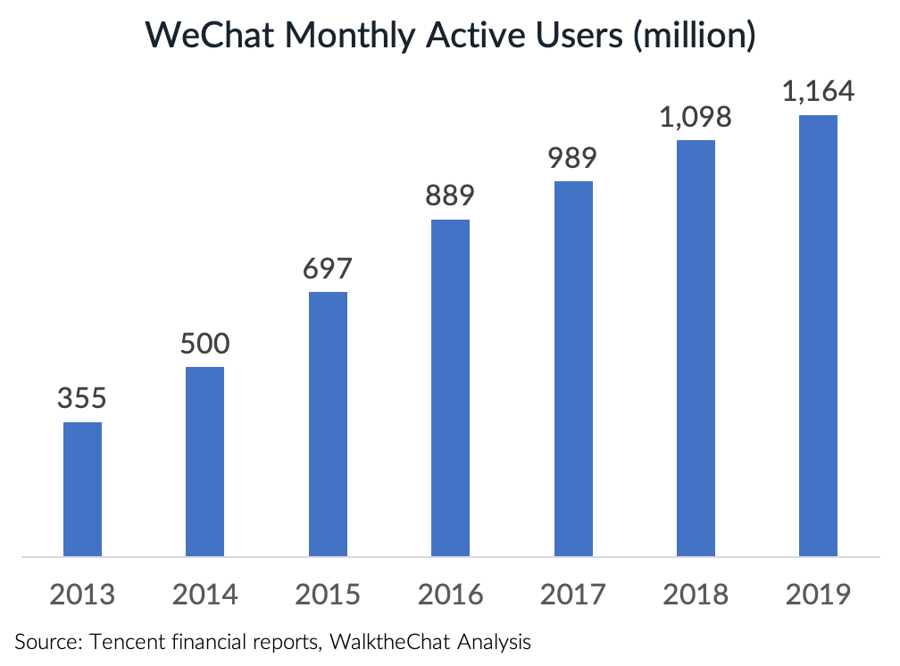 growth of wechat monthly active users over time