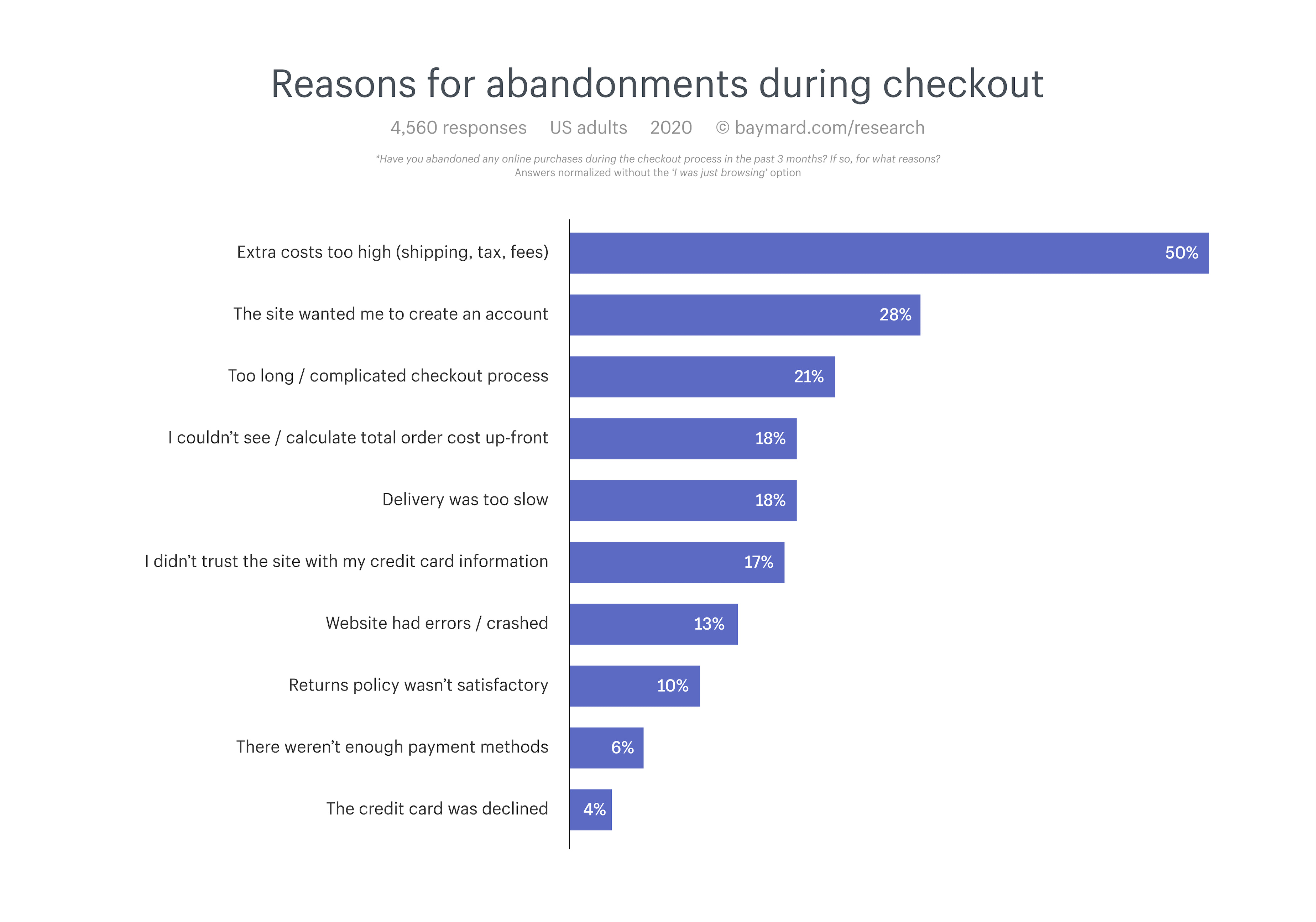 How shopping cart abandonment influences your shipping strategy.