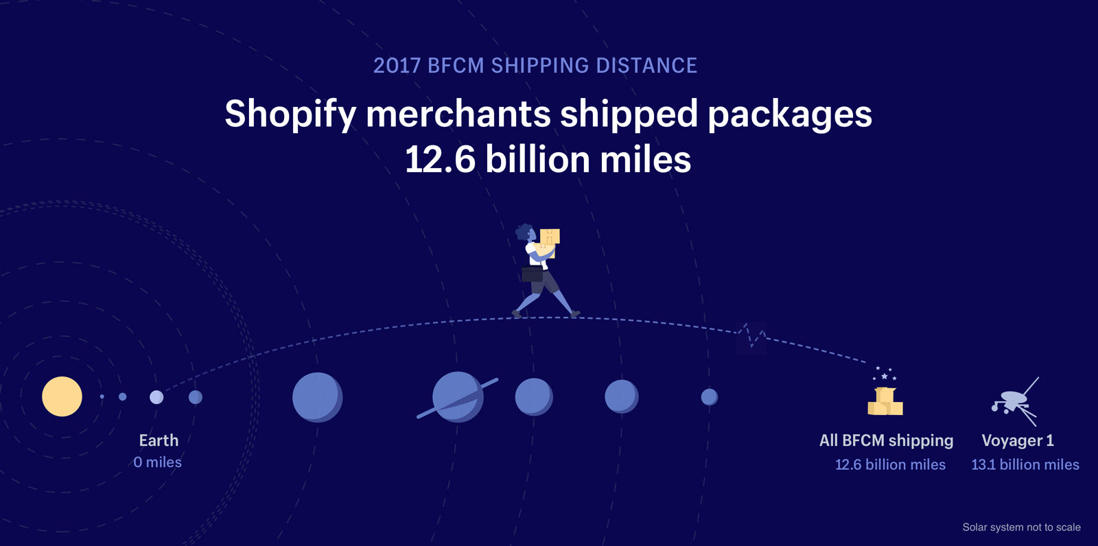 total distance shipped black friday cyber monday