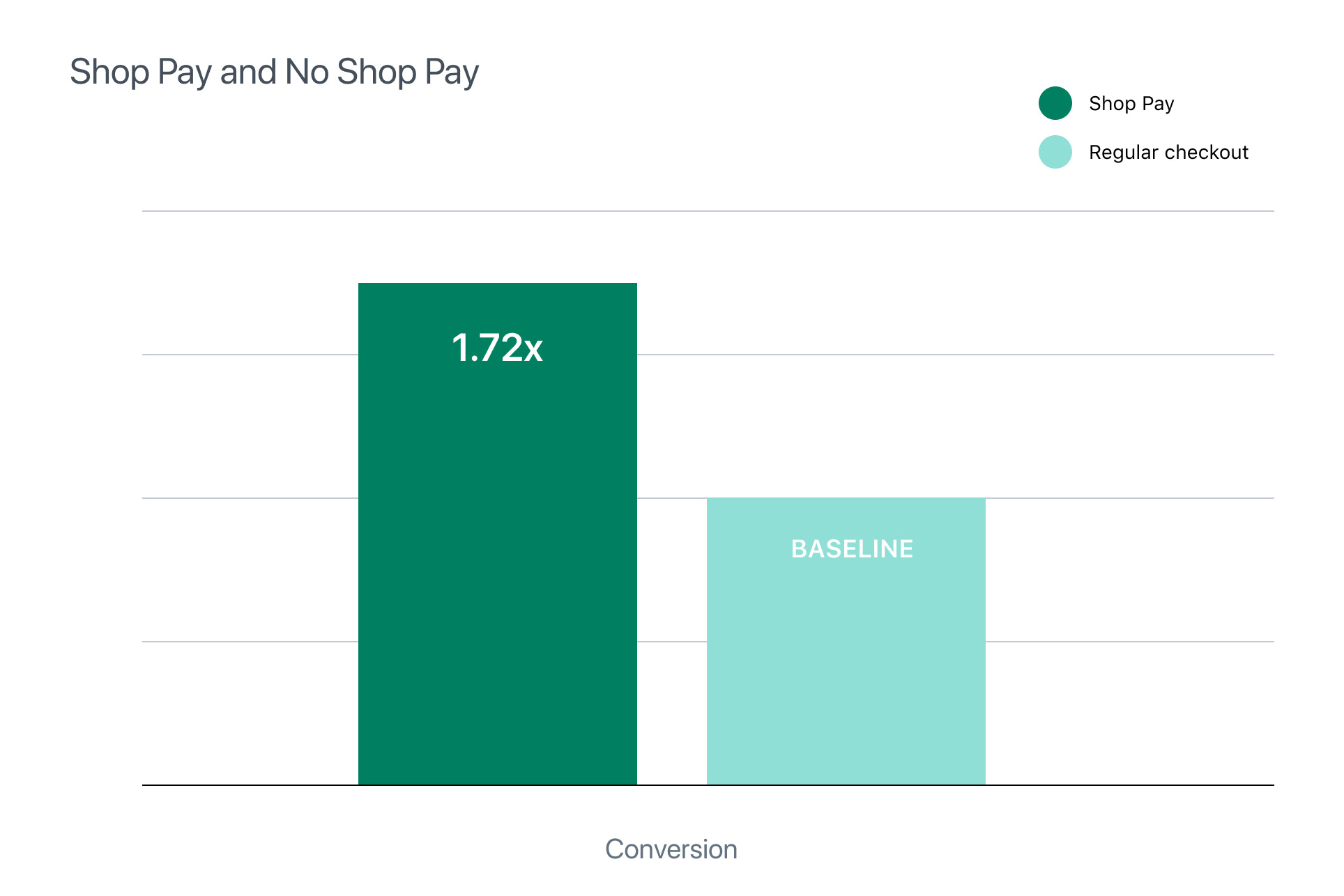 Chart showing that checkouts on Shop Pay convert 1.72 times better than normal checkouts