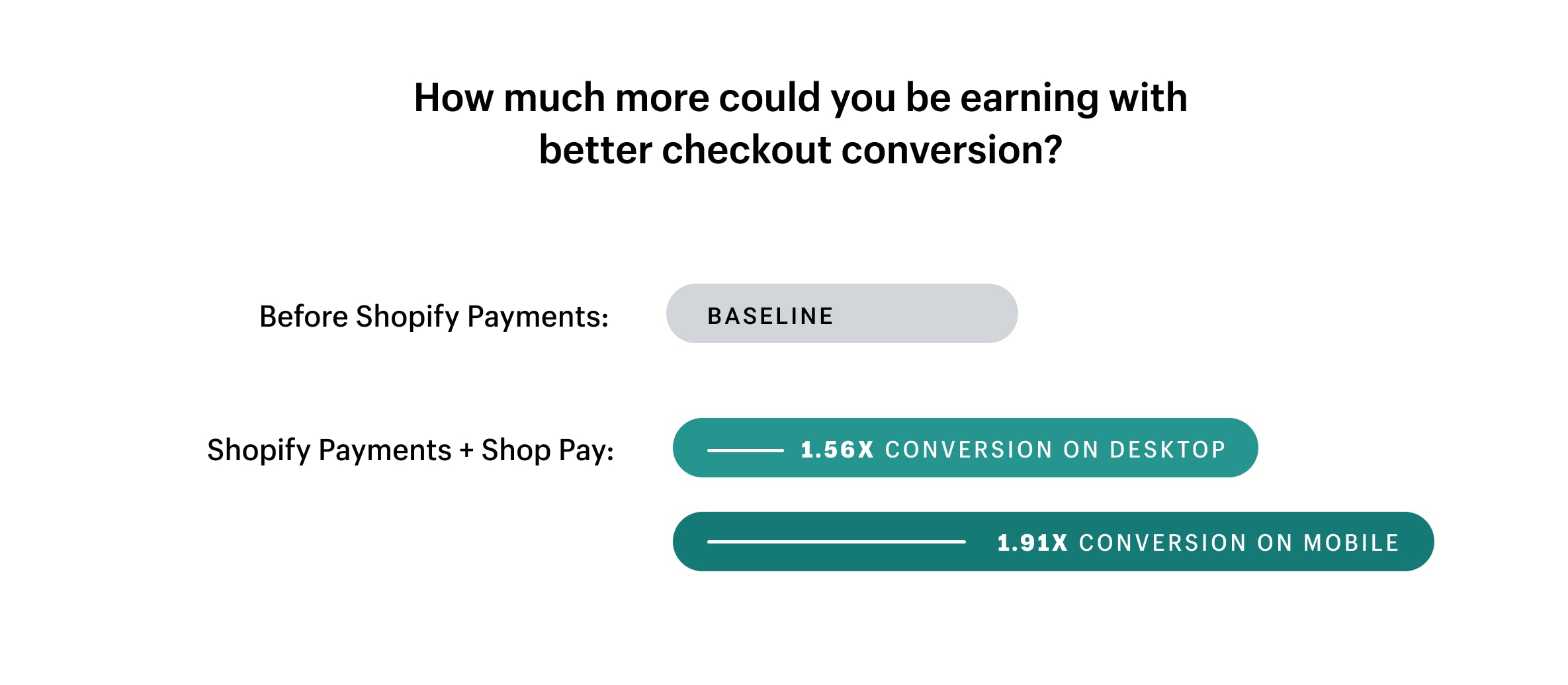 Conversion rates for Shopify Payments.