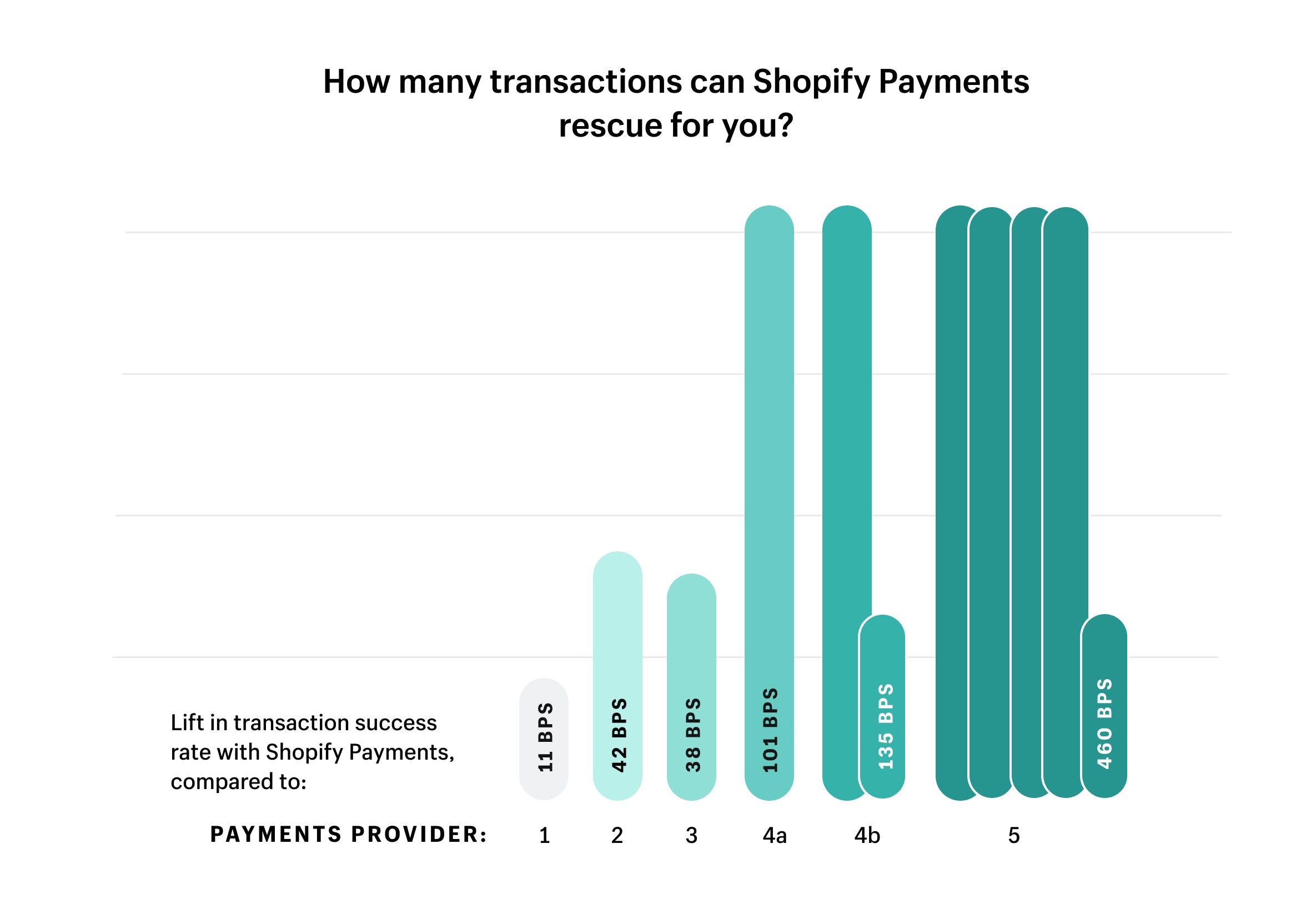Save more transactions with Shopify Payments.